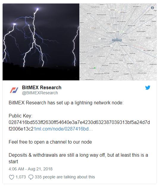 BitMEX Research via Twitter