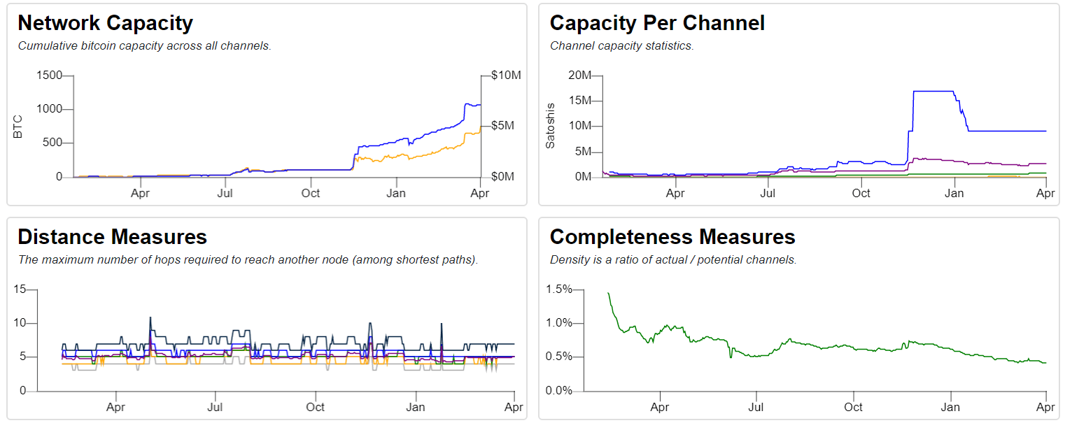 Lightning Network Stats via Bitcoin Visuals