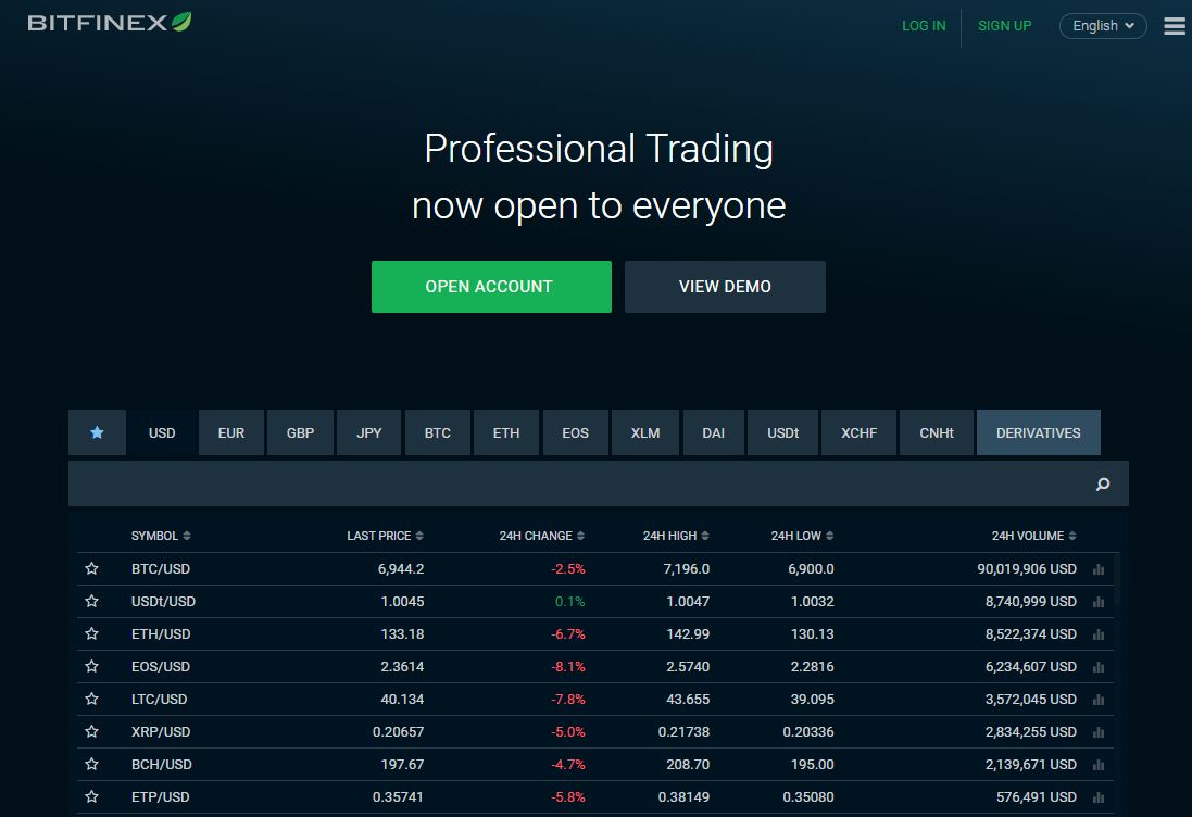 Bitfinex via Homepage
